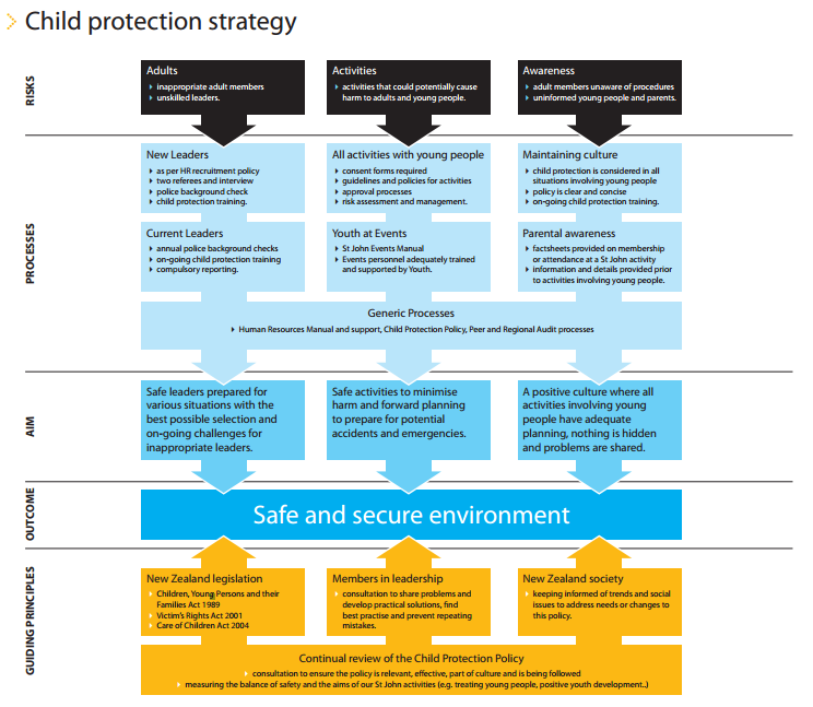 Child and Youth Protection Policy Strategy
